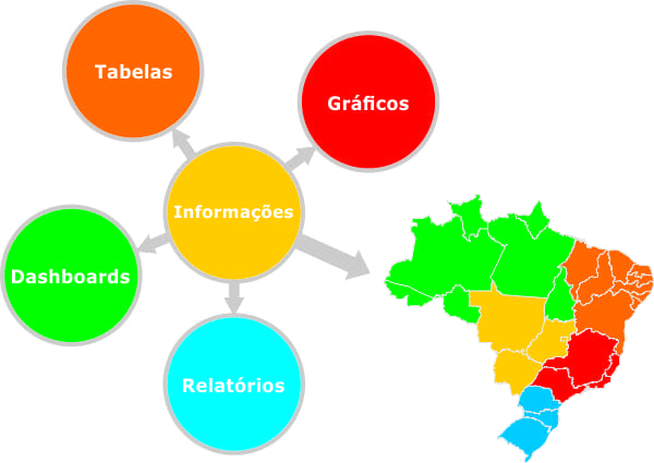 Formas de analisar informações