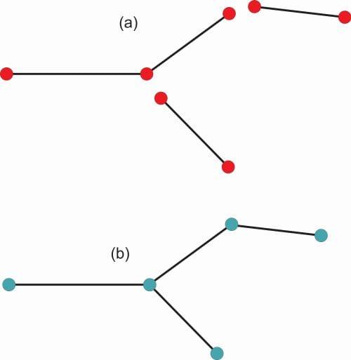 Construção da representação do tipo linha