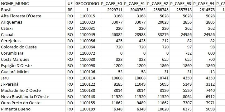 Produção de grãos de café por município no Brasil (xlsx) - Coffee beans production by municipality in Brazil (xlsx)
